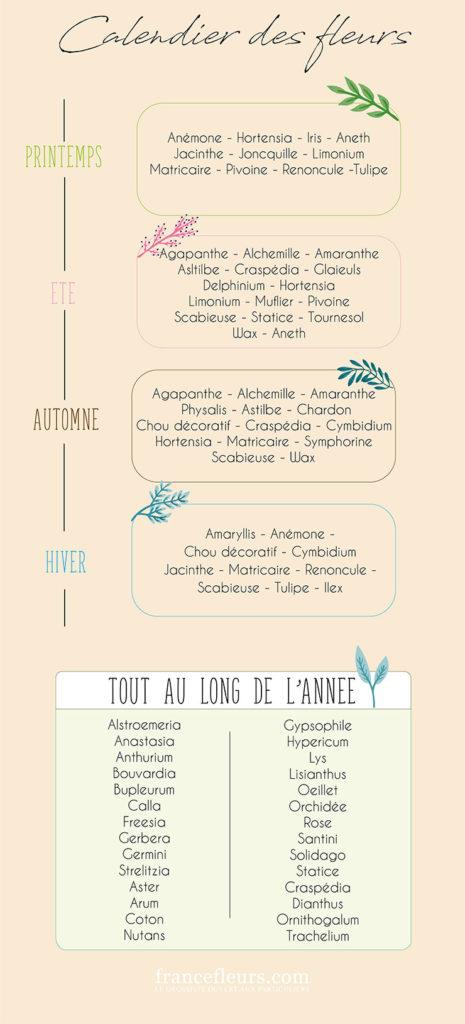 calendrier des fleurs